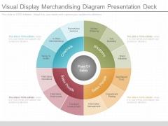 Visual Display Merchandising Diagram Presentation Deck