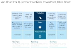Voc Chart For Customer Feedback Powerpoint Slide Show