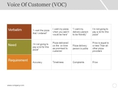Voice Of Customer Template 3 Ppt PowerPoint Presentation Icon Designs