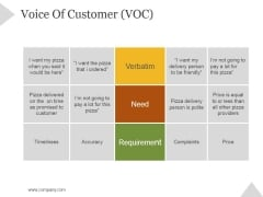 Voice Of Customer Voc Ppt PowerPoint Presentation Topics