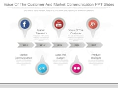 Voice Of The Customer And Market Communication Ppt Slides