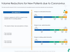 Volume Reductions For New Patients Due To Coronavirus Ppt Diagram Images PDF