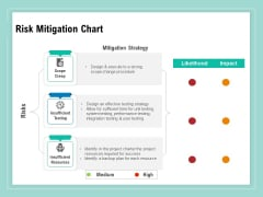 Vulnerability Assessment Methodology Risk Mitigation Chart Ppt Portfolio Background Images PDF