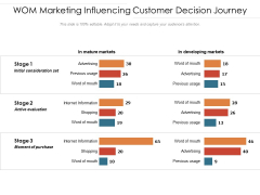 WOM Marketing Influencing Customer Decision Journey Ppt PowerPoint Presentation Model Tips
