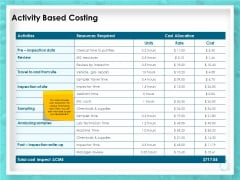 WQM System Activity Based Costing Ppt PowerPoint Presentation File Graphics Design PDF