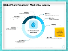 WQM System Global Water Treatment Market By Industry Ppt PowerPoint Presentation Layouts Smartart PDF