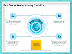 WQM System Key Global Water Industry Statistics Ppt PowerPoint Presentation Infographics Structure PDF