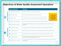 WQM System Objectives Of Water Quality Assessment Operations Ppt PowerPoint Presentation Model Graphic Tips PDF