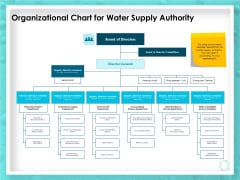 WQM System Organizational Chart For Water Supply Authority Ppt PowerPoint Presentation Ideas PDF