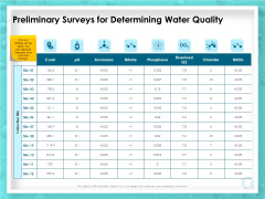 WQM System Preliminary Surveys For Determining Water Quality Ppt PowerPoint Presentation Pictures Influencers PDF
