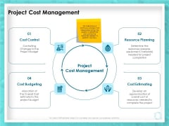WQM System Project Cost Management Ppt PowerPoint Presentation Visual Aids Outline PDF
