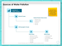 WQM System Sources Of Water Pollution Ppt PowerPoint Presentation File Guide PDF