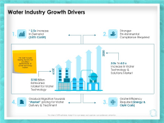 WQM System Water Industry Growth Drivers Ppt PowerPoint Presentation Ideas Inspiration PDF