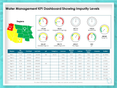 WQM System Water Management KPI Dashboard Showing Impurity Levels Ppt PowerPoint Presentation Pictures Deck PDF