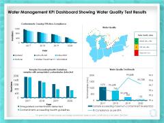 WQM System Water Management KPI Dashboard Showing Water Quality Test Results Ppt PowerPoint Presentation Outline Portfolio PDF