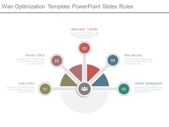 Wan Optimization Template Powerpoint Slides Rules