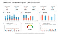 Warehouse Management System Wms Dashboard Cost Summary PDF