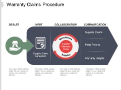 Warranty Claims Procedure Ppt PowerPoint Presentation Summary