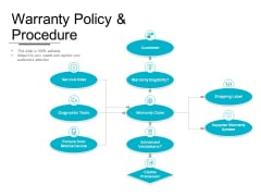 Warranty Policy And Procedure Ppt PowerPoint Presentation Pictures Ideas