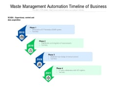Waste Management Automation Timeline Of Business Ppt PowerPoint Presentation Slides Objects PDF