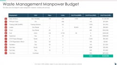 Waste Management Manpower Budget Resources Recycling And Waste Management Portrait PDF