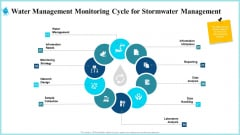 Water Management Monitoring Cycle For Stormwater Management Mockup PDF
