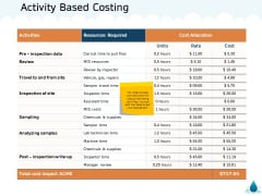 Water NRM Activity Based Costing Ppt Infographic Template Example Topics PDF