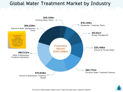 Water NRM Global Water Treatment Market By Industry Ppt Pictures Inspiration PDF