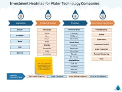 Water NRM Investment Heatmap For Water Technology Companies Ppt Icon Example File PDF
