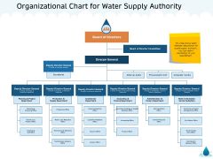 Water NRM Organizational Chart For Water Supply Authority Ppt Styles Influencers PDF