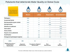 Water NRM Pollutants That Deteriorate Water Quality On Global Scale Ppt Pictures Layouts PDF