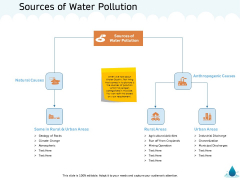 Water NRM Sources Of Water Pollution Ppt Outline Format PDF