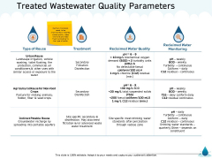 Water NRM Treated Wastewater Quality Parameters Ppt Summary Objects PDF