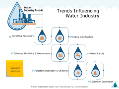 Water NRM Trends Influencing Water Industry Ppt File Microsoft PDF