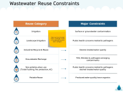 Water NRM Wastewater Reuse Constraints Ppt Icon Outline PDF