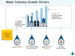 Water NRM Water Industry Growth Drivers Ppt Slides Deck PDF