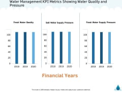 Water NRM Water Management KPI Metrics Showing Water Quality And Pressure Elements PDF