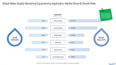 Water Quality Management Global Water Quality Monitoring Equipment By Application Market Share And Growth Rate Infographics PDF