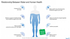 Water Quality Management Relationship Between Water And Human Health Portrait PDF