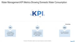 Water Quality Management Water Management KPI Metrics Showing Domestic Water Consumption Icons PDF