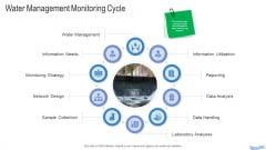 Water Quality Management Water Management Monitoring Cycle Ppt Slides Smartart PDF