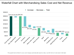 Waterfall Chart With Merchandising Sales Cost And Net Revenue Ppt PowerPoint Presentation Summary Show