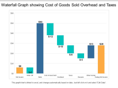 Waterfall Graph Showing Cost Of Goods Sold Overhead And Taxes Ppt PowerPoint Presentation Styles Example Topics