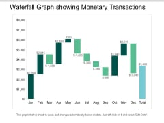 Waterfall Graph Showing Monetary Transactions Ppt PowerPoint Presentation Ideas Visuals