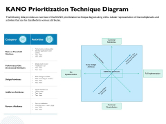 Waterfall Project Prioritization Methodology Kano Prioritization Technique Diagram Ppt File Demonstration PDF