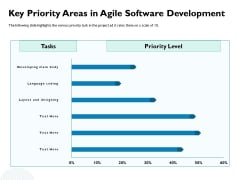 Waterfall Project Prioritization Methodology Key Priority Areas In Agile Software Development Formats PDF