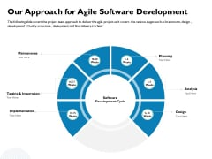 Waterfall Project Prioritization Methodology Our Approach For Agile Software Development Background PDF