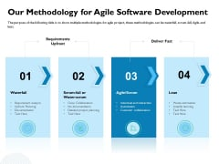 Waterfall Project Prioritization Methodology Our Methodology For Agile Software Development Diagrams PDF