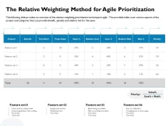 Waterfall Project Prioritization Methodology The Relative Weighting Method For Agile Prioritization Introduction PDF