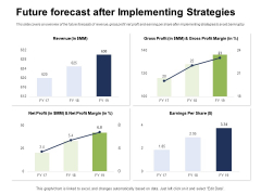 Ways To Bounce Back From Insolvency Future Forecast After Implementing Strategies Pictures PDF